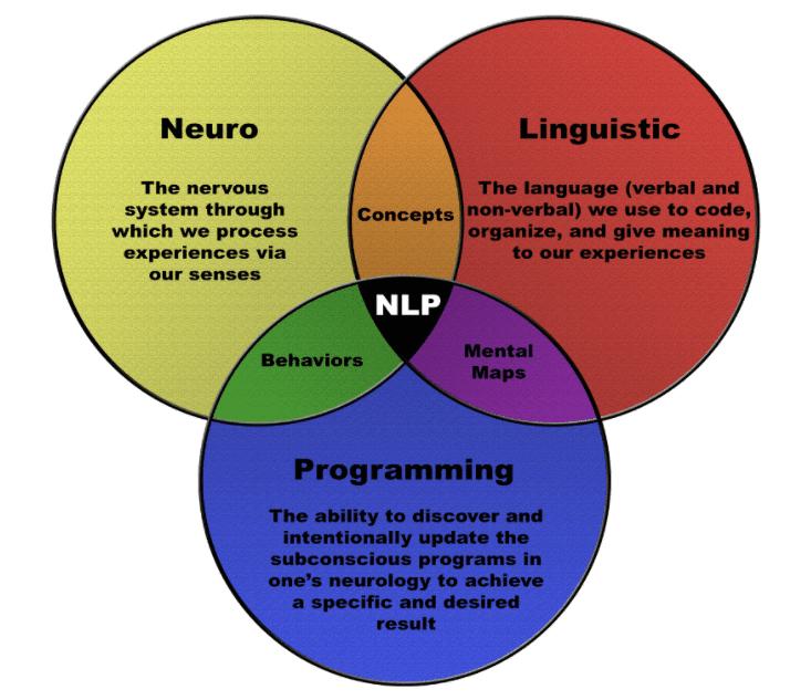 NLP-venn-diagram-colored-niurka-inc