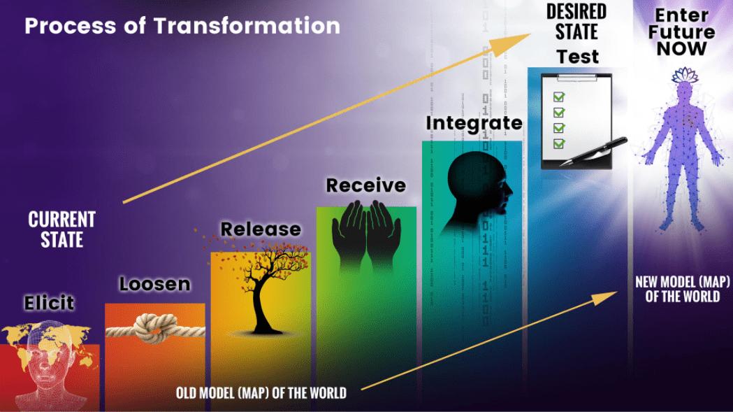 process-of-transformation-rainbow-steps-niurka-inc